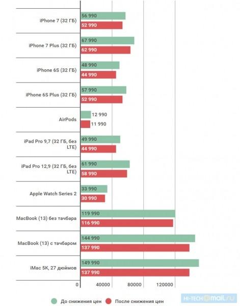 цены на смартфоны iPhone