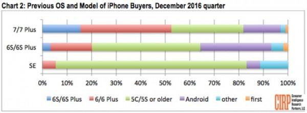 график продажи смартфонов