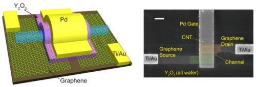 Структура транзистора