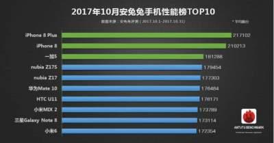 рейтинг самых лучших по мощности смартфонов