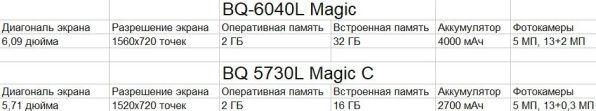 Линейка смартфонов BQ Magic