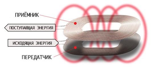 беспроводная зарядка