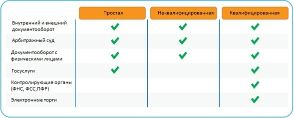 квалифицированная ЭЦП